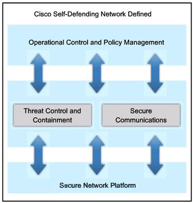 Cisco defense network networking penetration press technology testing